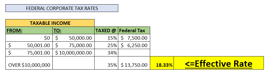 Federal Corporate Tax Rates
