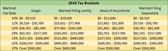 Tax Brackets 2018
